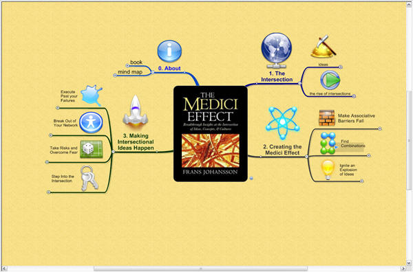 the-medici-effect-mind-map